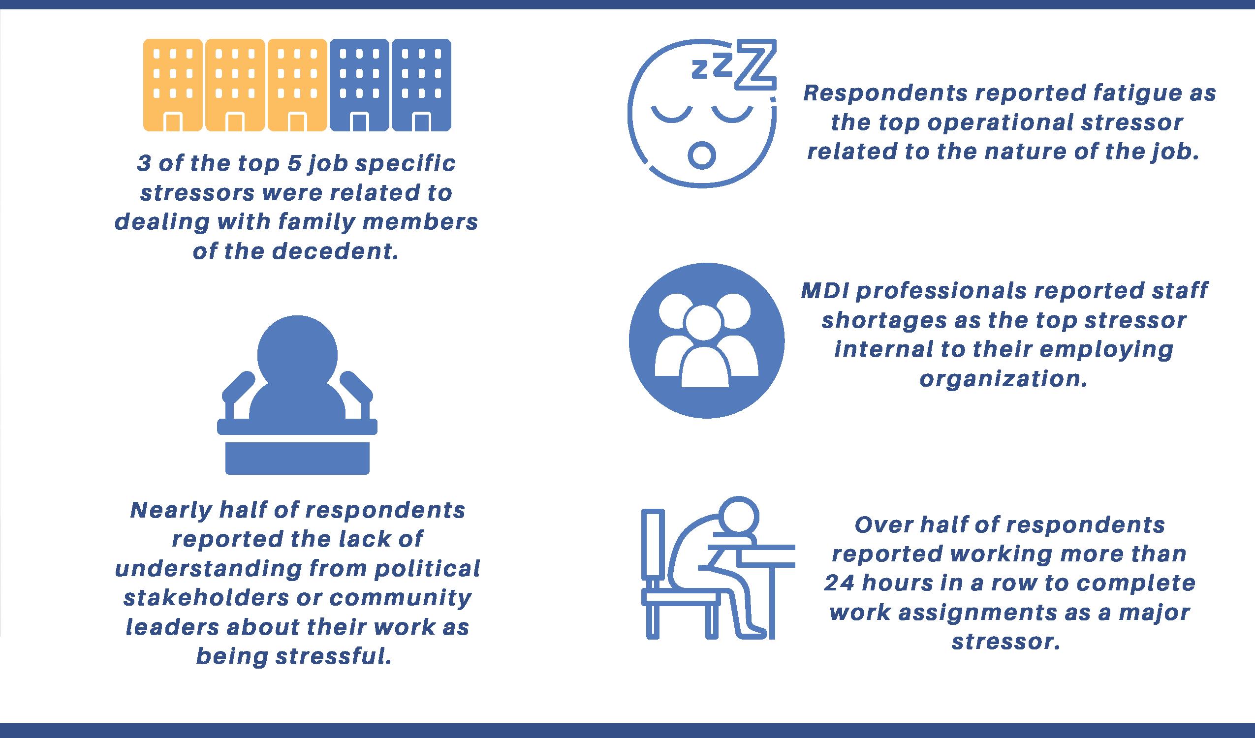 MDI survey infographic